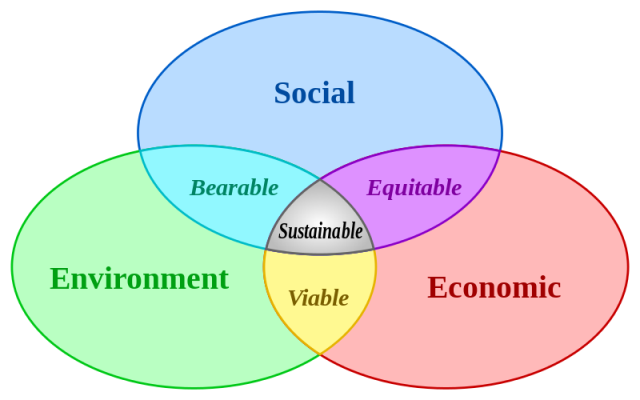 Sustainable - Green Economy